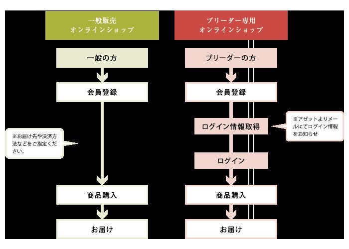 nagare_az3